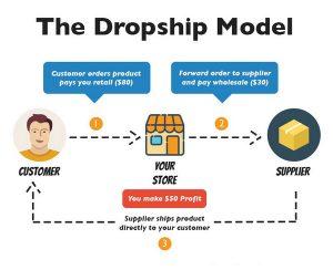 Tips Bisnis Dropship Omset 30 Juta Dalam Waktu 3 Bulan